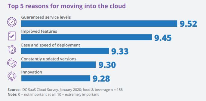 cloud-erp-migration-idc-sage-x3-digital-transformation